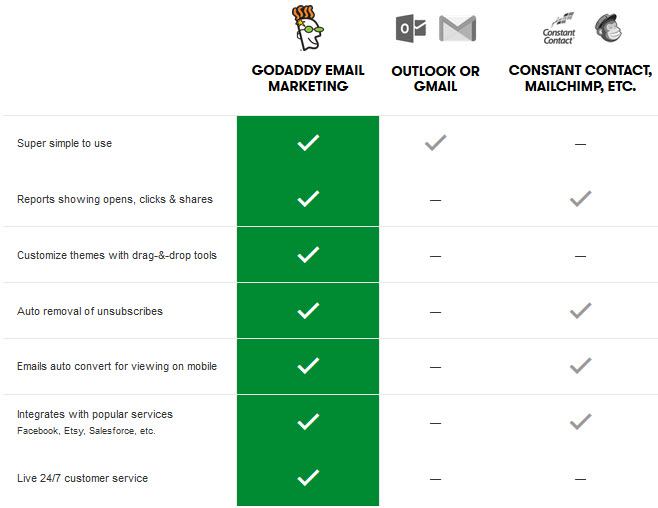 godaddy email marketing compare with other company