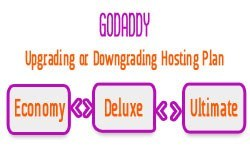 [GoDaddy] How to Downgrading or Upgrading Hosting Plan