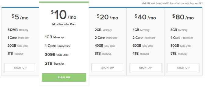 digitalocean normal pricing