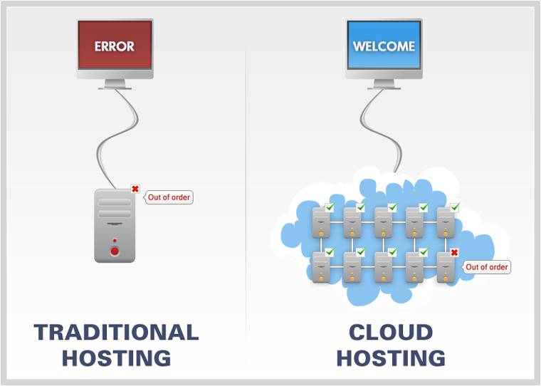 Differences of Shared Hosting and Cloud Hosting