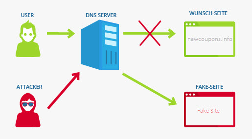 what is DNS Hijacking